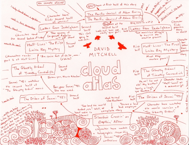 You might say that Cloud Atlas is, well, complicated. (image from htmigiant.com)